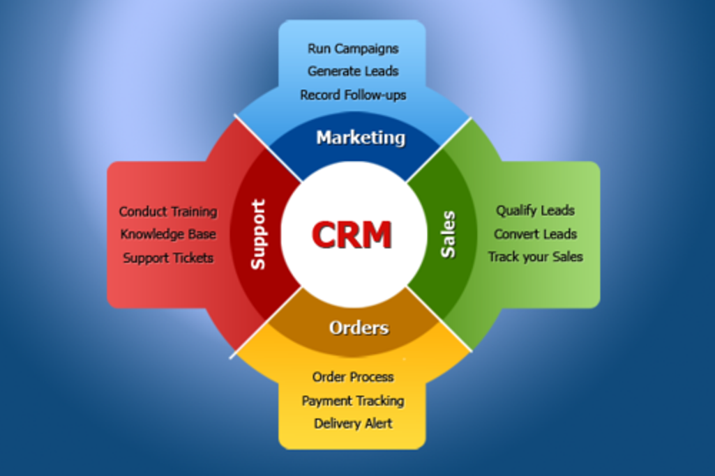 what is the first step of the customer relationship management cycle